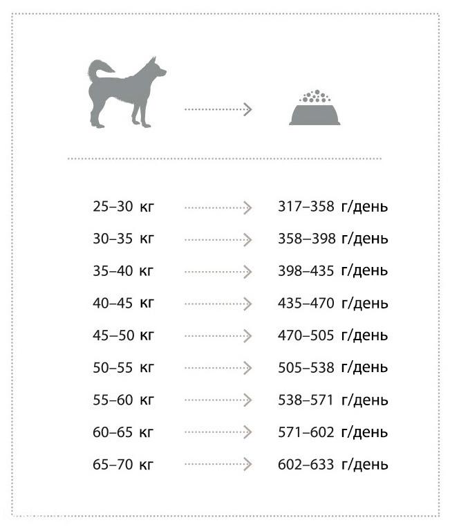 Корм приятого вкуса, отлично усваивается, становится любимым у собак. В состав не входят генетически модифицированные продукты и искусственные красители.
